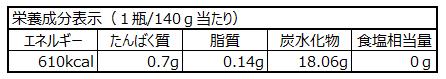 ブルーベリー140gの栄養成分表示