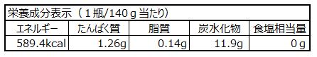 いちごジャム140gの栄養成分表示